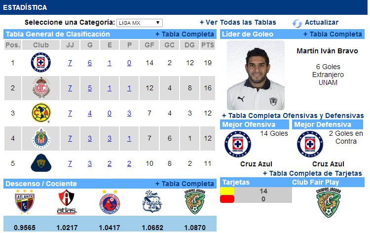 Tabla General. En la clasificación general manda La Máquina del Cruz ...